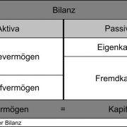 Die Rückstellungen erscheinen auf der Passiv-Seite (rechts) der Bilanz unterhalb des Eigenkapitals